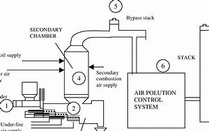 4 The Schematic Diagram Of A Clinical Waste Incinerator