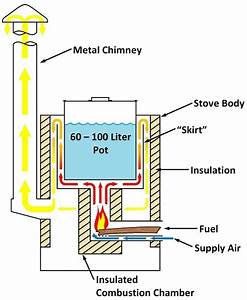 Instove Rocket Stove Gas Flow Diagram    At The Heart Of
