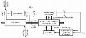 Block Diagram Of A Power Generation Unit
