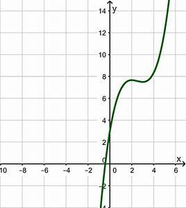 Graph Berechnen : monotonieverhalten berechnen mathe artikel ~ Themetempest.com Abrechnung