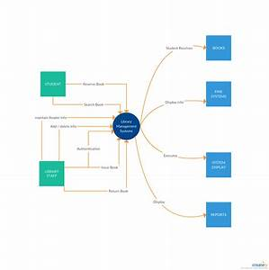 Data Flow Diagram Template Of Library Management System