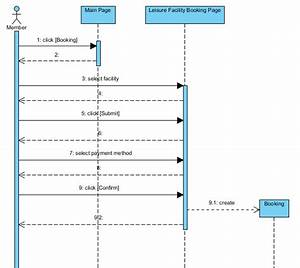 Sequence Diagram Examples