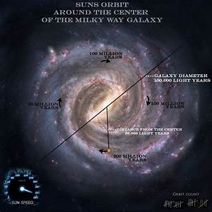 Diagram Of The Milky Way Showing The Orbit Of The Sun Around The Center Of The Galaxy