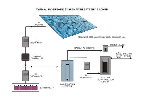 Typical Grid Tie System With Battery Backup Solar