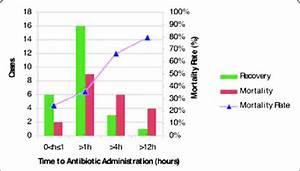 Abstract P20   Time From Diagnosis Of Severe Sepsis To Antibiotics