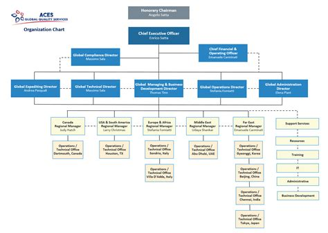 Kaiser Corporate Office. Kaiser Permanente Information Technology Office By . File Flow Chart Making Tea Source Code Flowchart Tool Open Software Visio Conventions Builder Microsoft Office Of Components Computer Creator Ms In