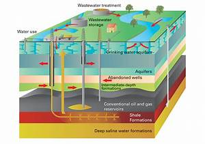 3d Groundwater Vulnerability