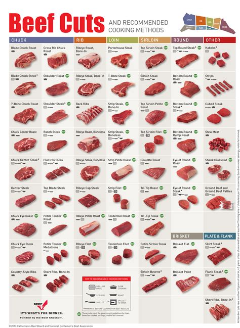 cuts of beef chart the best way to cook different cuts of beef in one chart