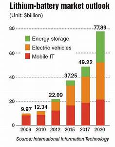 State of the Art of Lithium Battery Research: Market ...