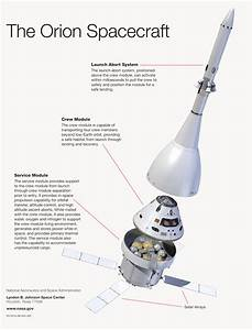 Why NASA's Orion Mission is So Important - Tested