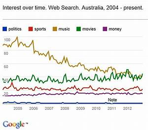 North Coast Voices: Australia and the Internet in 2012