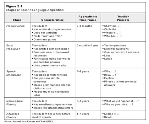 Ell Strategies Tip Sheets For Teachers  District English