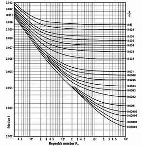 Pipe Flow Pressure Drop