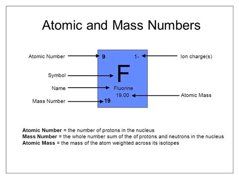 Number Of Protons In A Nucleus by Standard Atomic Notation Ppt
