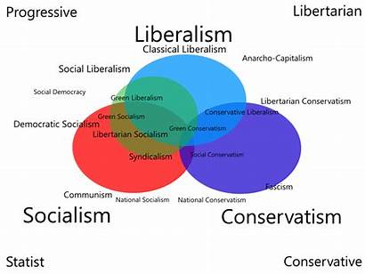 Conservatives Liberals Between Difference Liberalism Socialism Conservatism