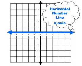 linear graphing worksheets math dictionary x axis