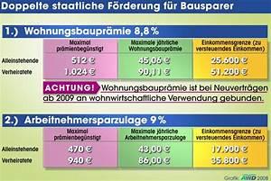 Arbeitnehmersparzulage Und Wohnungsbauprämie : wohnungsbaupr mie k nftig zweckgebunden ~ Frokenaadalensverden.com Haus und Dekorationen
