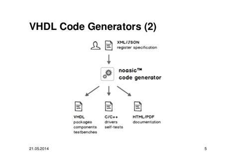 python decorators and generators fpga design with python and myhdl