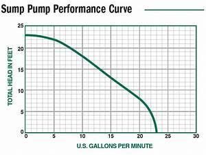12v Sump Pump Backup