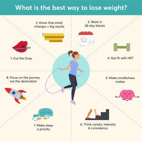 Fastest And Best Way To Lose Weight What Is The Best Way To Lose Weight 28 By Sam Wood