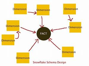 Ssis Dimensions Fact Table Star Schema And Snowflake