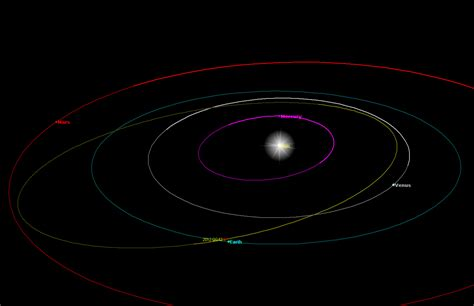 2012 Asteroids Approaching Earth - Pics about space