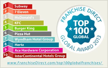 Latest Franchise Direct Top 100 Global Franchises Report. Presidential Fitness Program. Replacement Windows Northern Va. Medical Insurance For International Travel. Business Administration Description. Payroll Hours Calculator View Bandwidth Usage. Marsh Heating And Air Durham Nc. Electronic Document Management Companies. Texas School Of Nursing Buffalo Power Washing