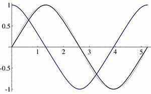 Bogenlänge Einer Kurve Berechnen : lemniskatischer sinus wikipedia ~ Themetempest.com Abrechnung