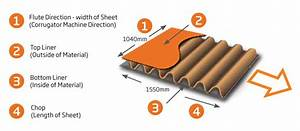 How To Specify Corrugated Board