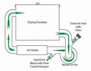 Basic Hot Air Dryer Design