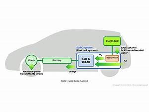 Pile à Combustible Voiture : des voitures pile combustible pourraient carburer au bio thanol bio thanol ~ Medecine-chirurgie-esthetiques.com Avis de Voitures