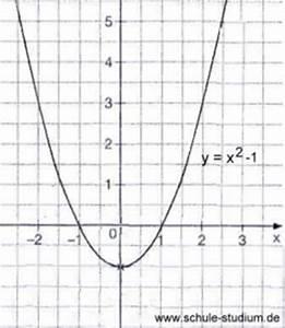 Quadratische Funktionen Scheitelpunkt Berechnen : quadratische funktionen verschiebung normalparabel parabelverschiebung algebra ~ Themetempest.com Abrechnung