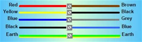 3 Phase Motor Wiring Color Code by Building Electrical Wiring Color Codes