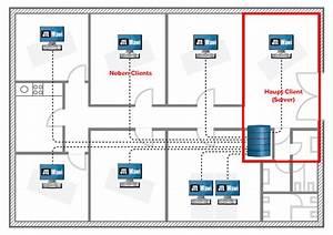 Neues Netzwerk Einrichten : mehrplatzinstallation von jtl wawi datenbank zugriff ~ Watch28wear.com Haus und Dekorationen