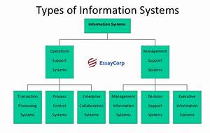 Payroll Management  Purpose Of Payroll Management System