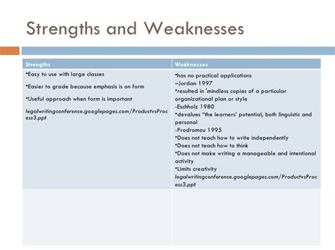 What To Write In Strengths And Weakness In Resume by Product Approach In Writing Revised