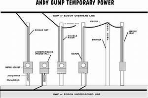 Temporary Power