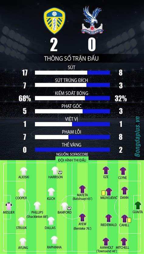 Brighton & hove albion vs. Leeds vs Crystal Palace: Chiến thắng dễ dàng