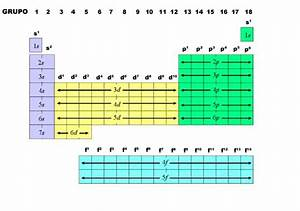 tabla periodica clasificacion grupos 1 2 grupos - Tabla Periodica Clasificacion Grupos