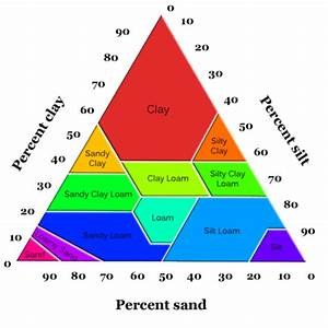 Reading  Soil Types
