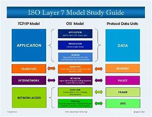 The 25  Best 7 Layers Of Osi Ideas On Pinterest