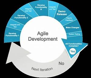 Tips for Transitioning from Waterfall to Agile | Acquia