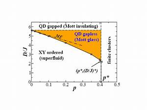 Computational Condensed Matter Theory At The University Of