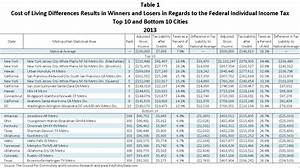 New federal income tax withholding tables 2013