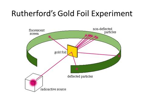 Ernest Rutherford Foil Experiment
