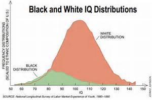 Libertarian Realist: IQ Distributions