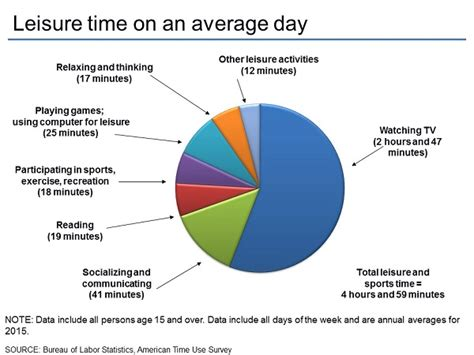 American Time Use Survey: Charts by Topic: Leisure and ...
