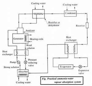 Vapour Absorption Refrigeration System