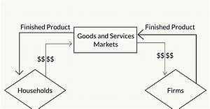 Which Markets Are Represented In The Simple Circular Flow