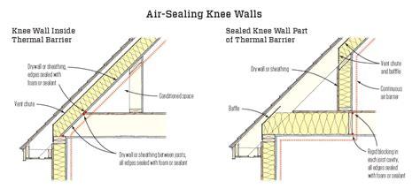 air sealing knee walls jlc  energy efficiency